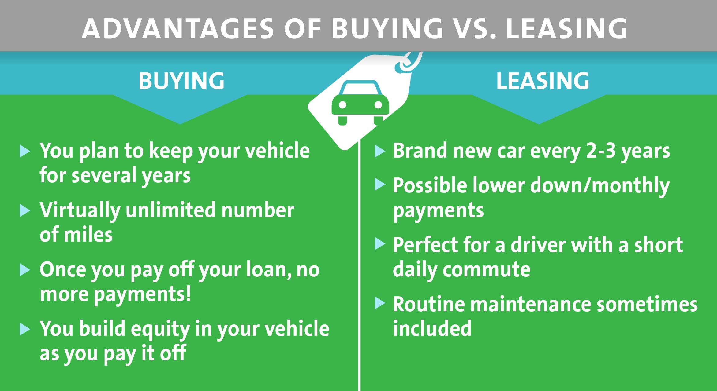 purchasing vs leasing a car